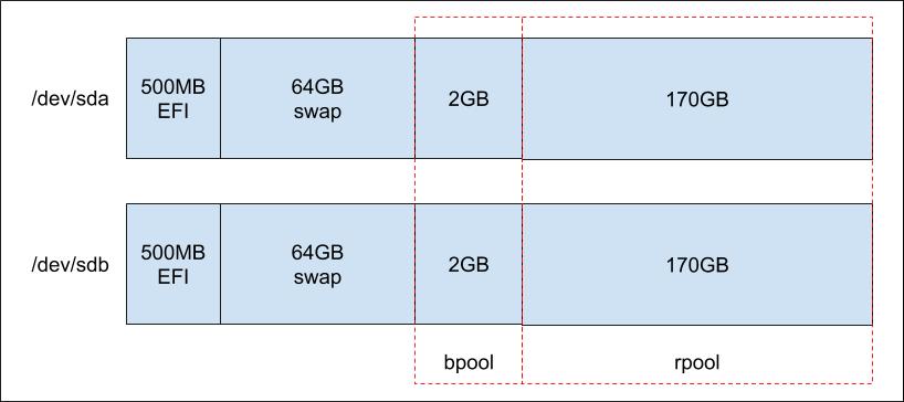 ZFSパーティション構成